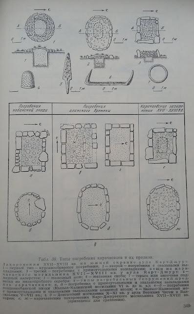 аланские захоронения, кобанские карачаевские захоронения, аланский язык