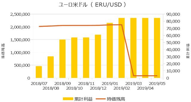 累計利益の表(ユーロ米ドル)