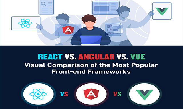 React Vs Angular Vs Vue