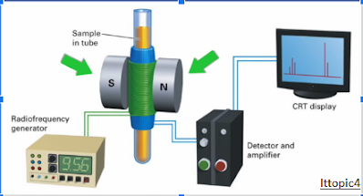 Instrumentation of NMR Spectroscopy