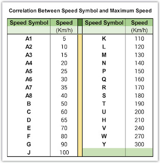 Correlation Between Speed Symbol and Maximum Speed
