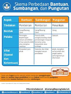 Komite Sekolah adalah  , Fungsi dan Peran serta Komite Sekolah
