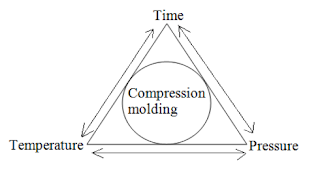 Process Parameters for Compression Molding