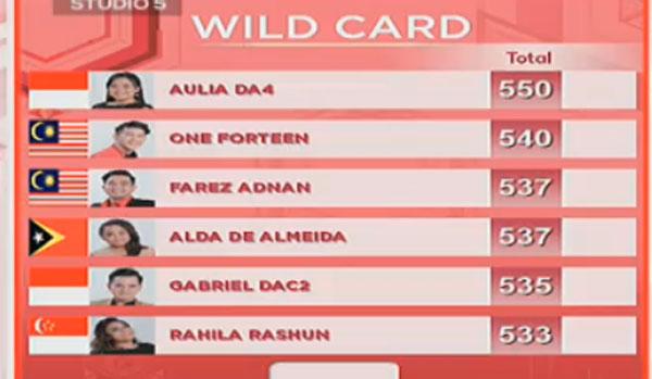 hasil nilai DA Asia 3 Wildcard Yang Tersenggol Tadi Malam 17 Desember 2017