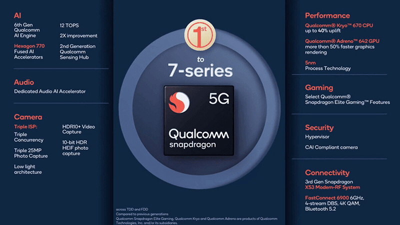 A new mid-range 5G-ready chip from Qualcomm
