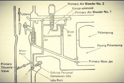 Bagian-bagian karburator