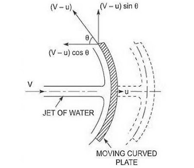 the force exerted by a jet on a curved plate is more than that on a flat plate, force exerted by jet of water on unsymmetrical moving curved plate, force exerted by jet on moving curved plate, force exerted by jet on moving plate, force exerted on inclined moving plate in the direction of the jet is, impact of jet on moving curved vane, jet striking a moving curved vane, force of jet striking at the centre and at the top of a fixed curved blade and moving curved blade, inclined flat plate for water jet, impulse of jet, explain a term of impact jet, a jet of water 50 mm in diameter, impact of jet on series of vanes, when a jet strikes an inclined fixed plate, impact of jet on curved vanes, impact of jet on hinged plate,