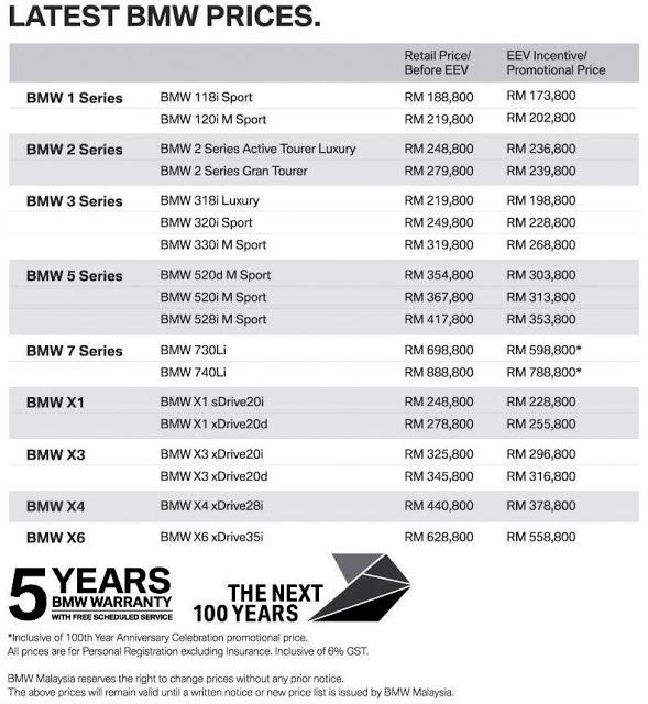 Senarai harga kereta BMW 2016