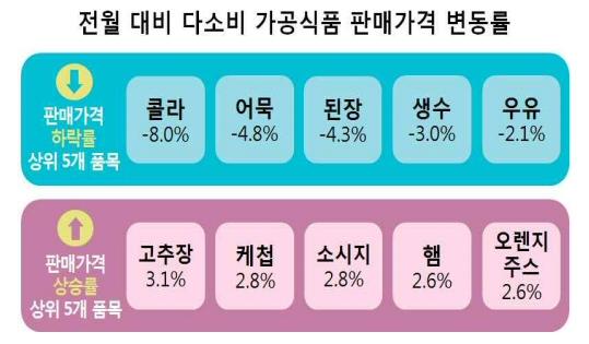다소비 가공식품 30개 품목 2019년 7월 판매가격 조사 결과