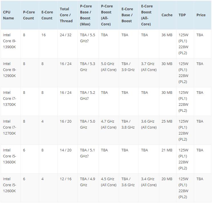 12. Nesil Intel Alder Lake ve 13. Nesil Raptor Lake İşlemcilerin Ön Karşılaştırması