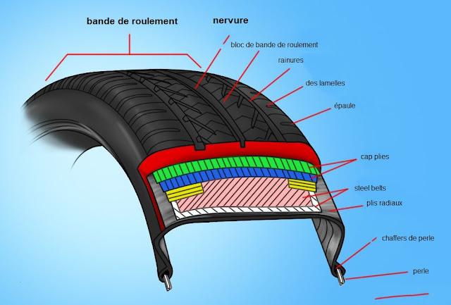 comment r parer un pneu crev avec un patch fiche. Black Bedroom Furniture Sets. Home Design Ideas