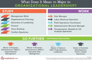 What Can You Do With A Masters In Organizational Leadership