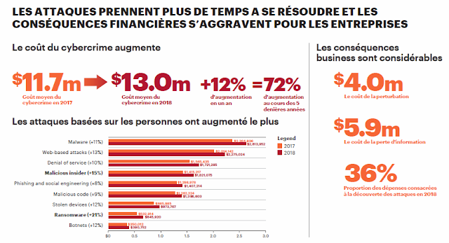 Infographie Accenture