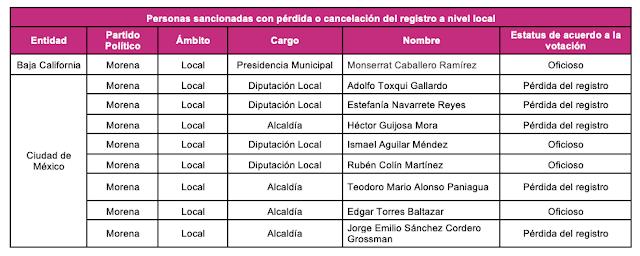 INE retira candidatura de Félix Salgado Macedonio en Guerrero y Raúl Morón Orozco de Michoacán