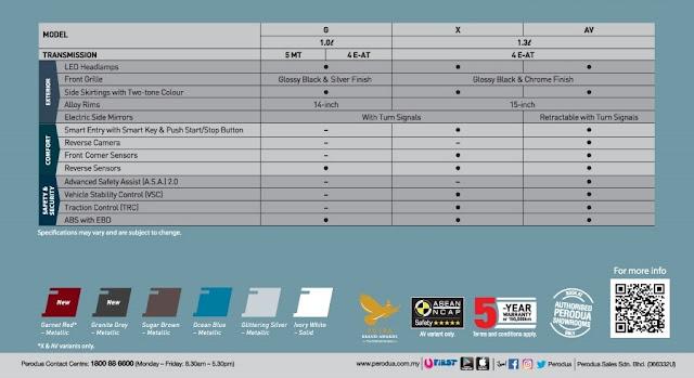 Harga dan Spesifikasi Perodua Bezza 2020