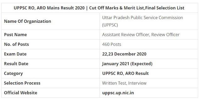 UPPSC RO / ARO Mains Result 2020