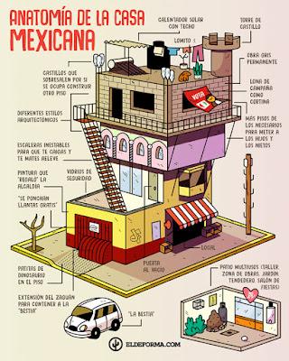 Anatomía de una casa mexicana