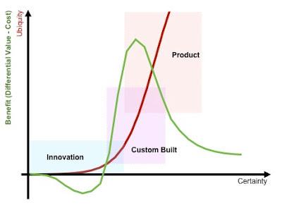 Deconstructing Gartner's Hype Cycle