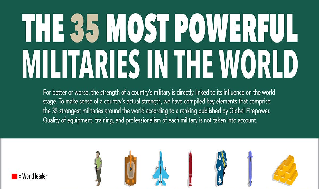 The 35 Most Powerful Militaries In The World #infographic
