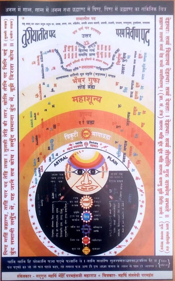 SD02, Why do satsang meditate? सत्संग ध्यान क्यों करें? मनुष्य जीवन की सार्थकता। पिंड माहीं ब्रह्मांड का चित्र।