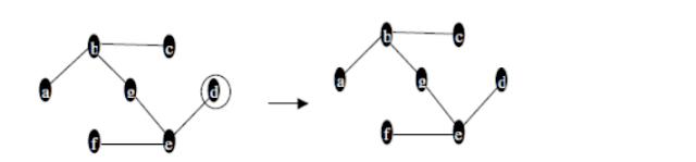 Depth First Search | Graph Traversals | DAA
