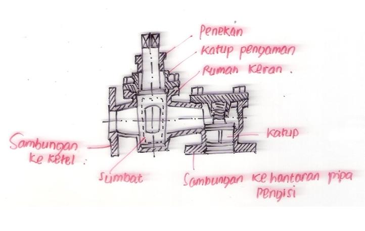Image Result For Fungsi Ketel Uap Otomatis