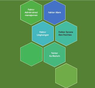 5 Contoh Faktor Eksternal Yang Mempengaruhi Proses Belajar Siswa