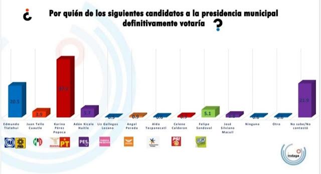 Karina Pérez Popoca aventaja por más de 17 puntos a contrincantes