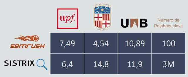 UB posiciona por longtail. UAB posiciona por shorttail