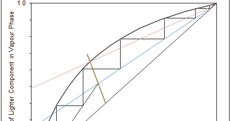 Binary Distillation With Mccabe Thiele Method Excel