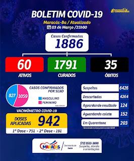 Maracás registra 35º óbito em decorrência da Covid-19