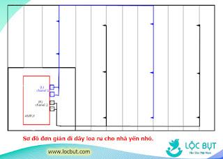 Sơ đồ hệ thống loa ru đơn giản bên trong nhà yến.