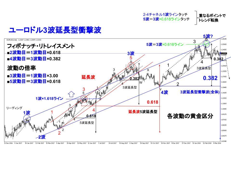 ユーロドル上昇推進波トレンドのチャート