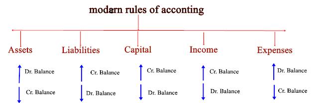 Modern rule of accounting