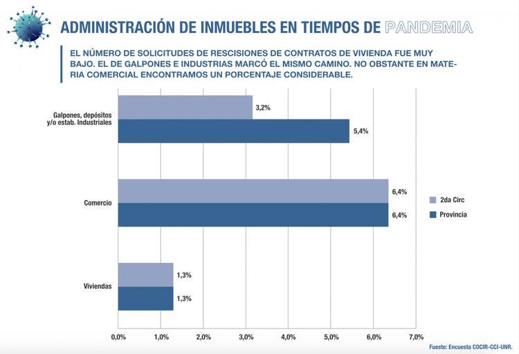 Rosario, informe indica que se profundizó la dificultad en el pago de alquileres comerciales 3