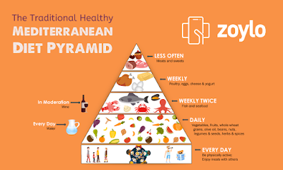 Online diet pyramid for fast weight loss | Online Health & wellness Tips