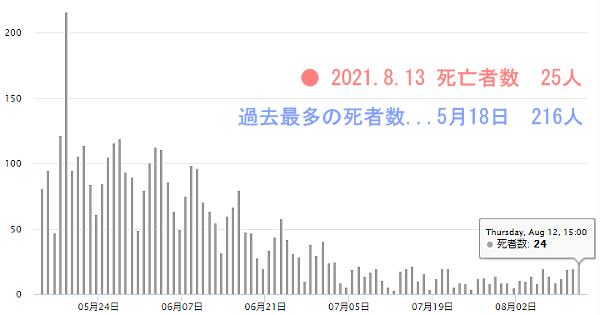 コロナ死者数グラフ