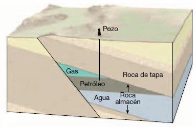 Tipos de Trampas Petrolíferas - Por fallamiento