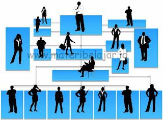 Pengertian Sumber Daya Manusia Pada Organisasi / Perusahaan