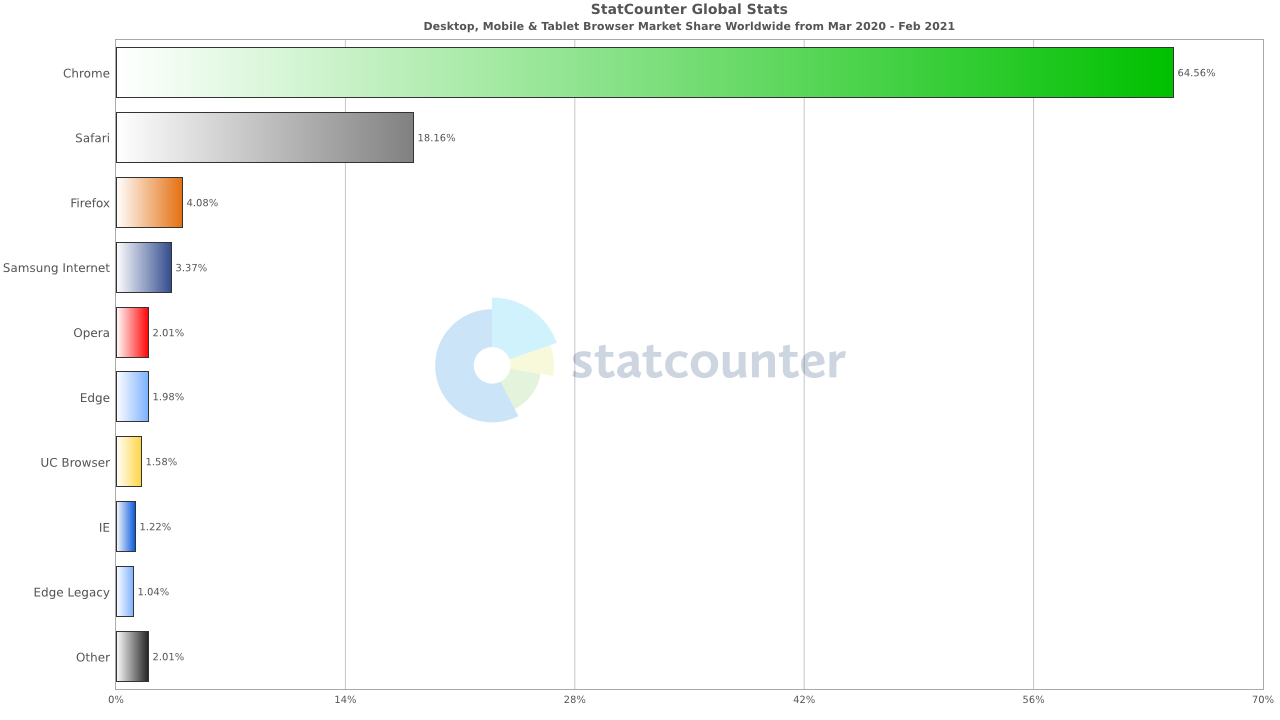 Desktop, Mobile & Tablet Browser Market Share Worldwide