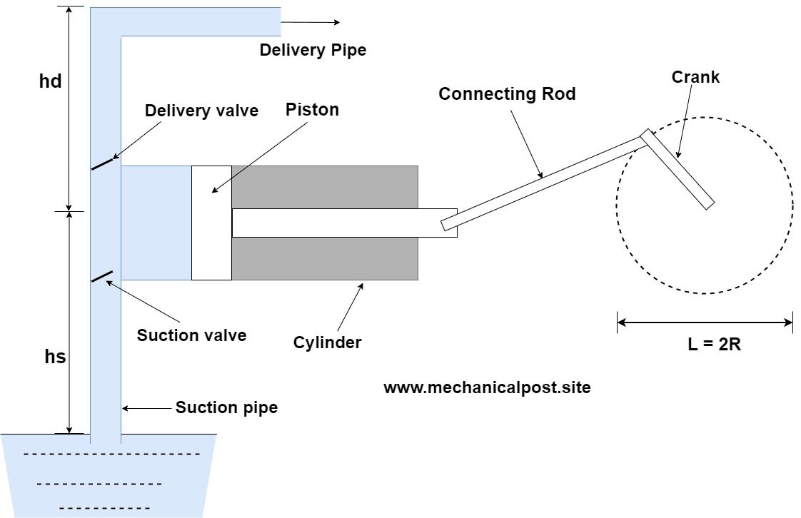 Reciprocating pump diagram