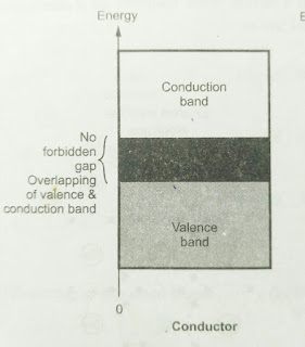 Conductor Energy Band theory