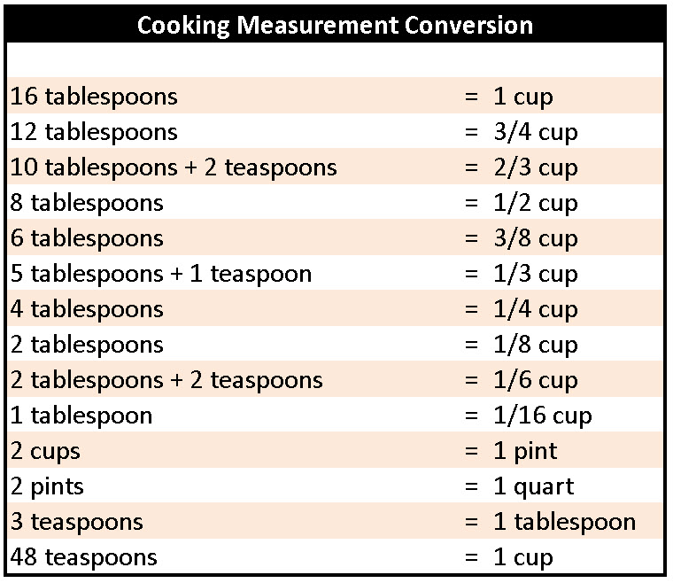 Kitchen Measurements: Baking On A Buck: Conversion Table