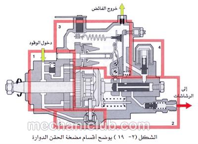 كتاب مضخة حقن وقود الديزل وإصلاحها PDF