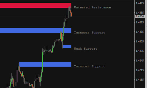 http://www.proforexstrategy.com/2016/04/support-resistance-forex-indicator.html