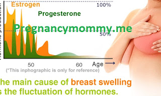 What Causes Breast Tenderness and Swelling During Pregnancy