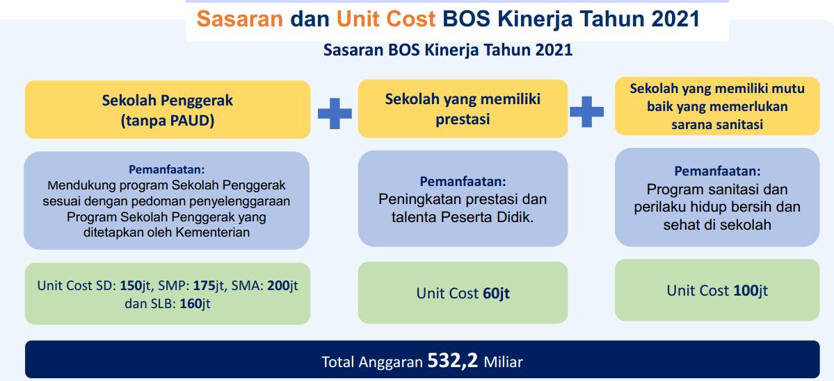 Juknis Dana BOS Kinerja Tahun 2021