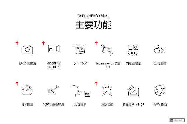 【攝影情報】地表最強 GoPro HERO9 Black,驚人超能力超越所有運動攝影機 - 紅色標記為 GoPro HERO9 Black 的升級項目