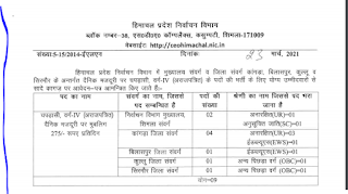 HP Election Department Peon Class 4 Previous Question Papers and Syllabus 2021
