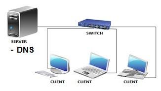 Jobsheet DNS Server Mapel ASJ kelas XI dan XII TKJ